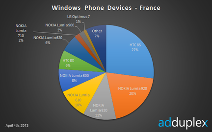 AdDuplex Windows Phone France