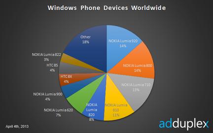 AdDuplex Windows Phone monde