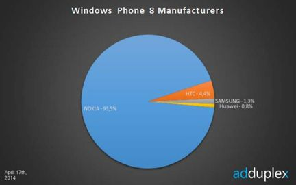 Windows Phone fabricants