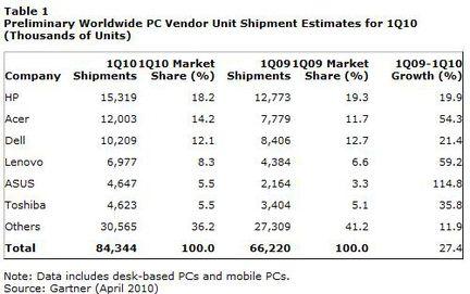 Gartner ventes PC Q1 2010