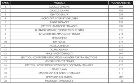 Secunia-Top-20-produits-vulnerables