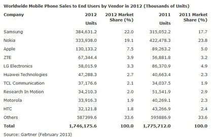 Gartner ventes mobiles 2012