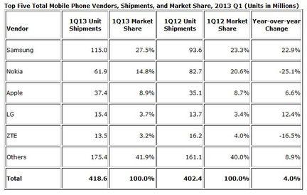 IDC ventes mobiles Q1 2013