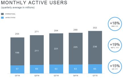 Twitter-T1-2015-nombre-utilisateurs