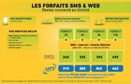 La Poste Mobile forfaits web sms