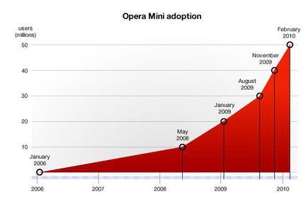Opera Mini 50 millions