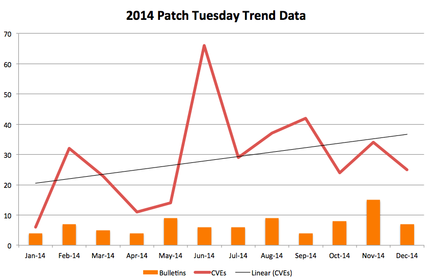 Patch-Tuesday-2014-tendance