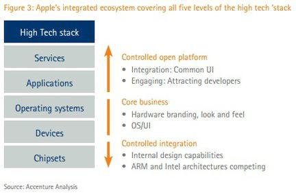 Accenture Superstack