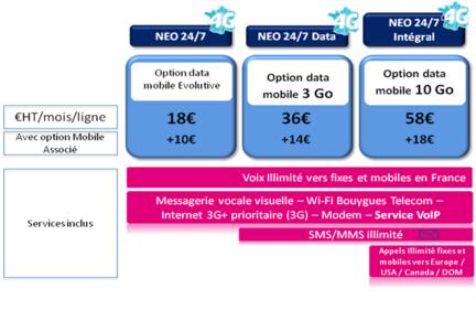 Bouygues Telecom Entreprises forfaits 4G voix