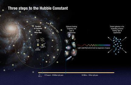 Constante-Hubble