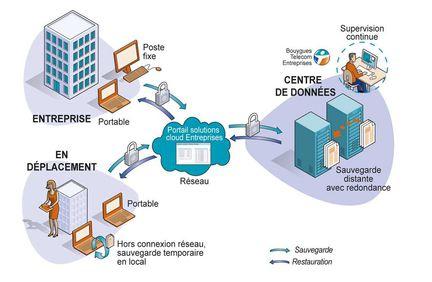 Bouygues Telecom Cloud sauvegarde poste travail