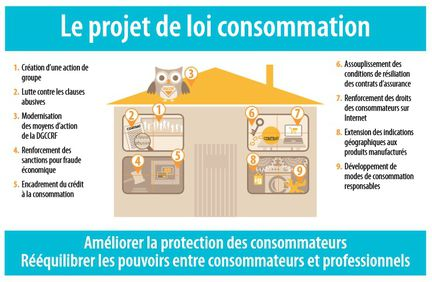 projet loi consommation