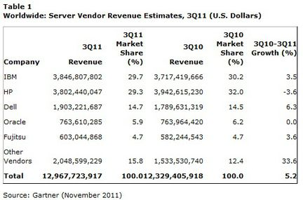 Gartner ventes serveurs Q3 2011 valeur