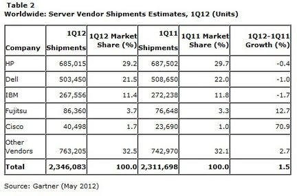 Gartner ventes serveurs livraisons Q1 2012