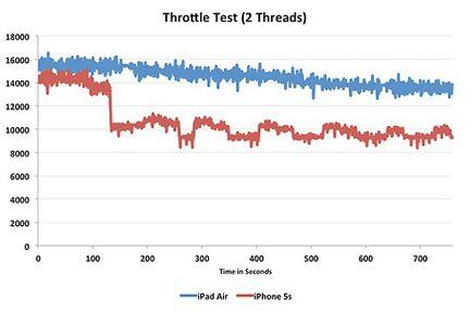 Throttle test