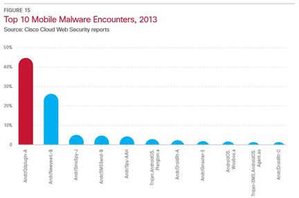 Top Mobile malware cisco