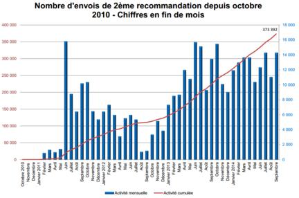 Hadopi-reponse-graduee-septembre-2014-deuxiemes-recommandations