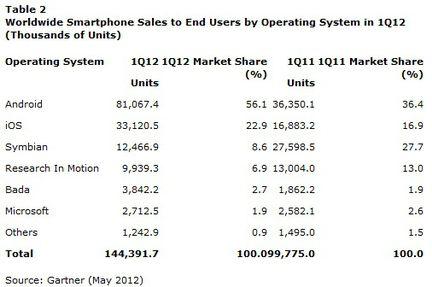Gartner ventes smartphones Q1 2012