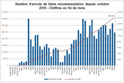 Hadopi-aout-2014-deuxiemes-recommandations