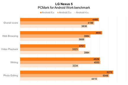 LG Nexus 5 PCMark