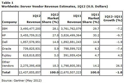Gartner ventes serveurs revenus Q1 2012