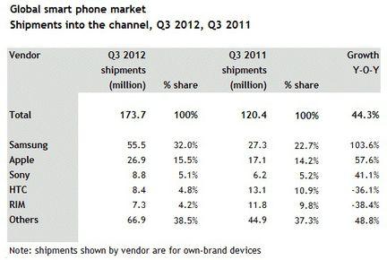 Canalys ventes smartphones Q3