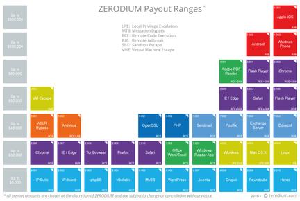 Zerodium-prix-achat-0day