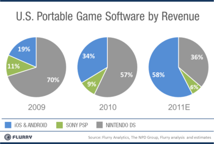 Flurry jeu mobile portable revenus