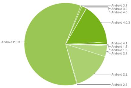 Android deploiement août
