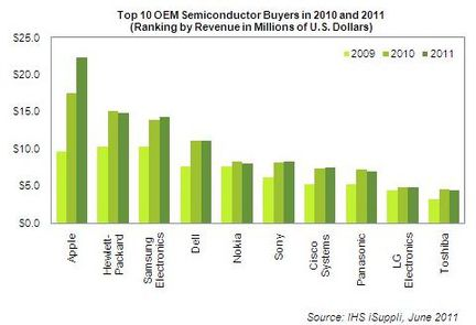 iSuppli semiconducteurs acheteurs 2010
