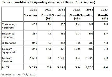 Gartner depenses IT 2012