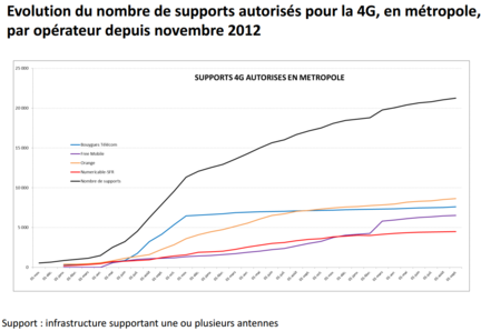ANFR-supports-4G-autorises
