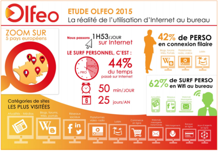 Olfeo-Internet-au-bureau-etude-2015-1