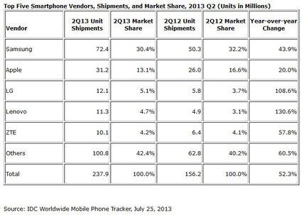 IDC ventes mobiles smartphones Q2 2013
