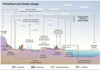 Arctique permafrost rechauffement climatique