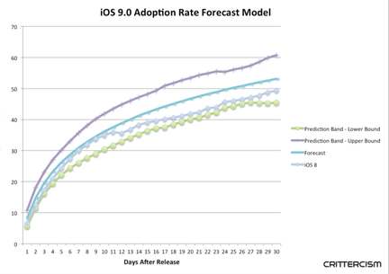 Crittercism iOS 9 adoption