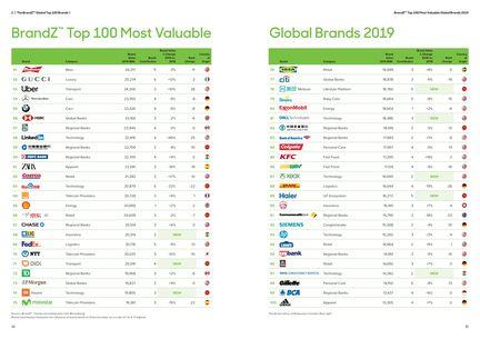 Brands-2019-Top-100-2