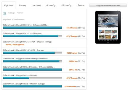GLBenchmark iPad 4 Apple A6X