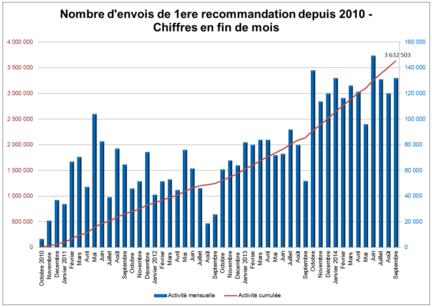Hadopi-reponse-graduee-septembre-2014-premieres-recommandations