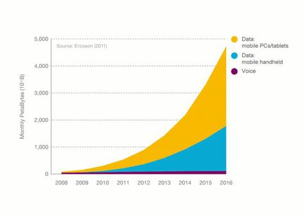 Ericsson data mobile explosion