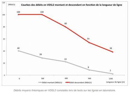 Free-VDSL2-debits-theoriques