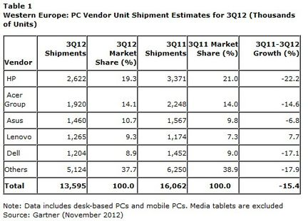 Gartner ventes PC Europe Q3