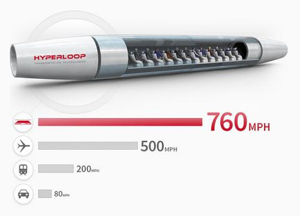 Hyperloop HTT