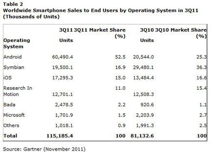 Gartner ventes smartphones Q3 2011