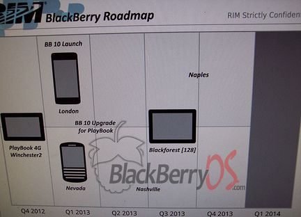 Roadmap RIM BlackBerry 10