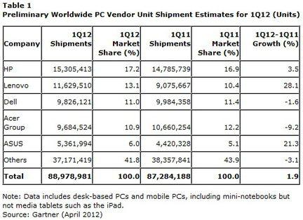 Gartner ventes PC monde Q1 2012