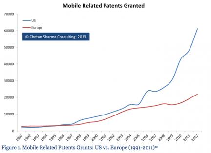 Chetam Sharma brevets mobiles USA Europe