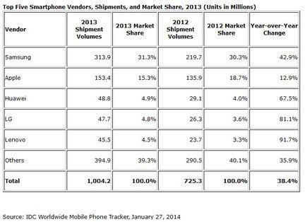 IDC Top 5 smartphone 2013