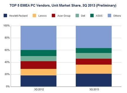 IDC ventes PC EMEA Q3 2013