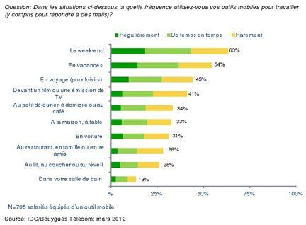 Observatoire Bouygues Telecom Entreprise mobilite